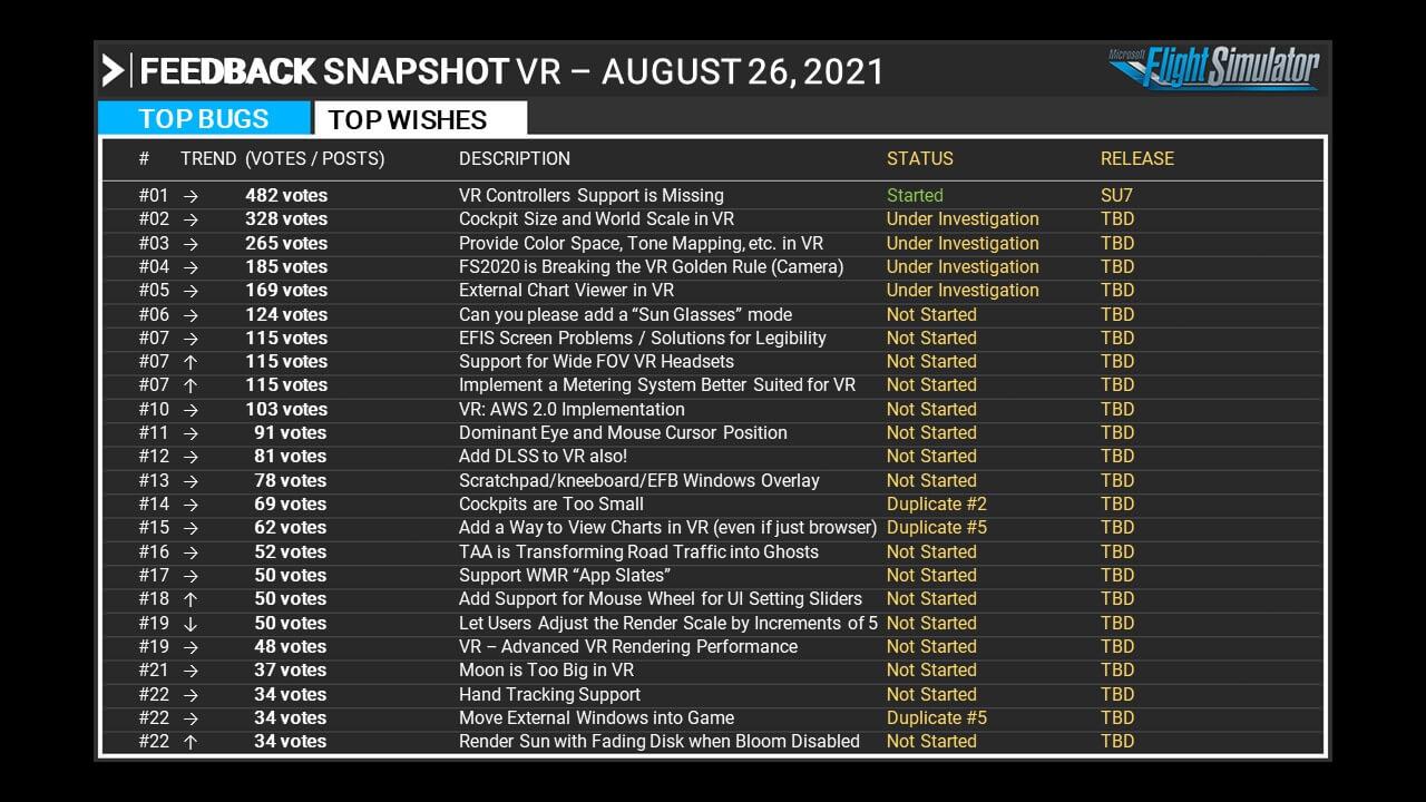 Virtual reality top wishlist items